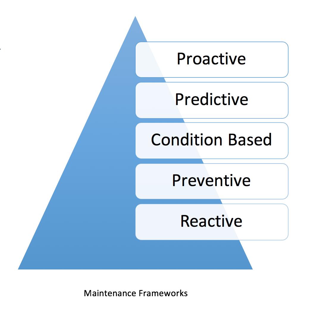 Proactive Maintenance